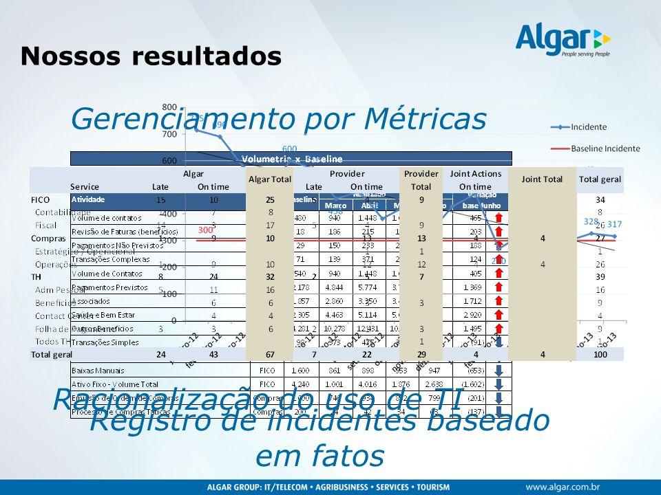 Nossos resultados Gerenciamento por Métricas Racionalização do uso de TI Registro de incidentes baseado em fatos