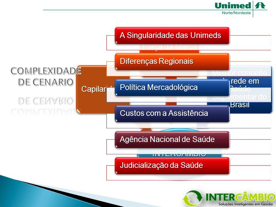 INTERCÂMBIO Capilaridade Força da Marca UNIMED Melhor conceito de rede em Saúde Suplementar do Brasil A Singularidade das Unimeds Diferenças Regionais Política Mercadológica Custos com a Assistência Agência Nacional de Saúde Judicialização da Saúde