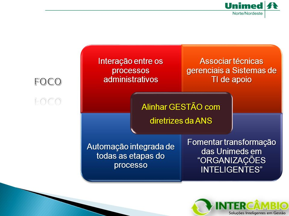 Interação entre os processos administrativos Associar técnicas gerenciais a Sistemas de TI de apoio Automação integrada de todas as etapas do processo Fomentar transformação das Unimeds em ORGANIZAÇÕES INTELIGENTES Alinhar GESTÃO com diretrizes da ANS