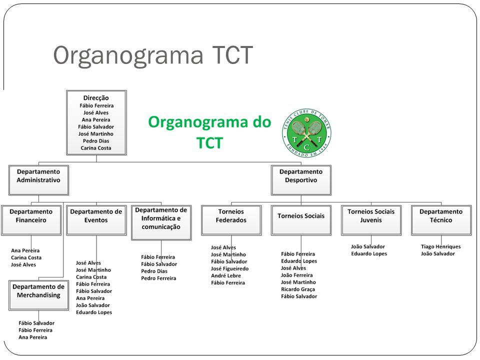 Organograma TCT