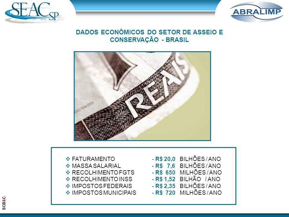  FATURAMENTO  MASSA SALARIAL  RECOLHIMENTO FGTS  RECOLHIMENTO INSS  IMPOSTOS FEDERAIS  IMPOSTOS MUNICIPAIS - R$ 20,0 BILHÕES / ANO - R$ 7,6 BILHÕES / ANO - R$ 650 MILHÕES / ANO - R$ 1,52 BILHÃO / ANO - R$ 2,35 BILHÕES / ANO - R$ 720 MILHÕES / ANO SCB&C DADOS ECONÔMICOS DO SETOR DE ASSEIO E CONSERVAÇÃO - BRASIL