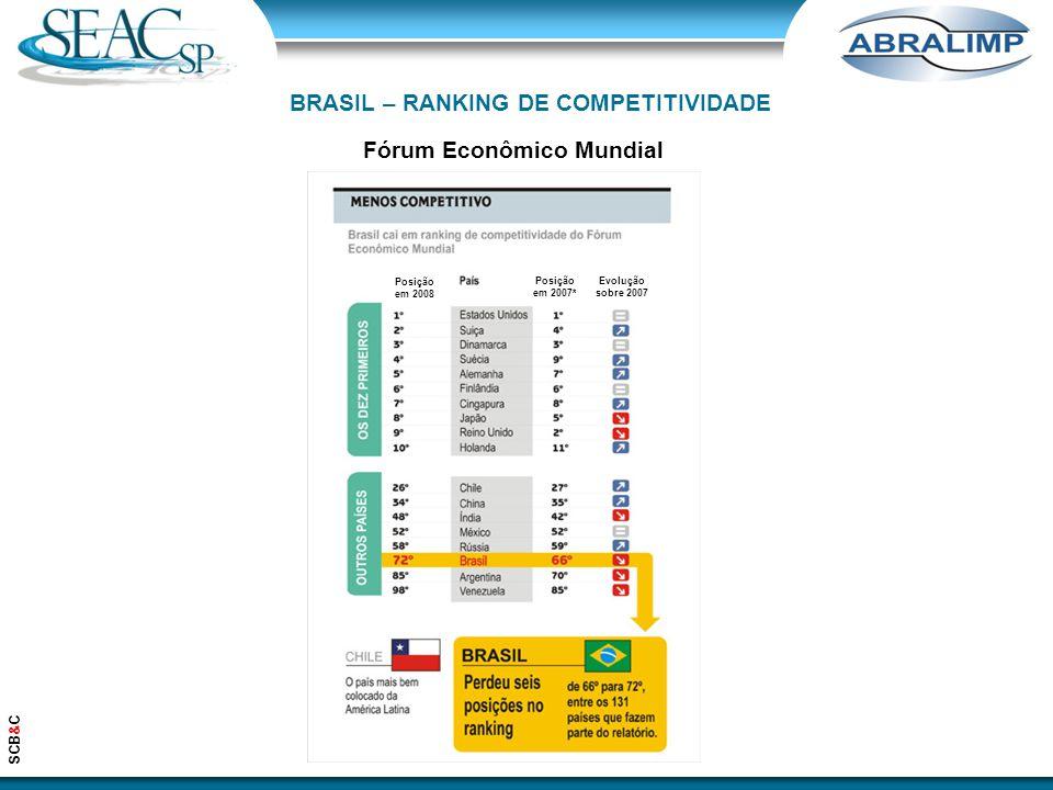 Fórum Econômico Mundial SCB&C BRASIL – RANKING DE COMPETITIVIDADE Posição em 2008 Posição em 2007* Evolução sobre 2007