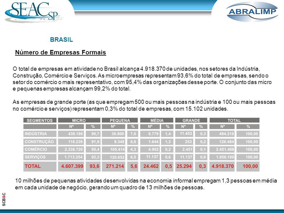Número de Empresas Formais O total de empresas em atividade no Brasil alcança 4.918.370 de unidades, nos setores da Indústria, Construção, Comércio e