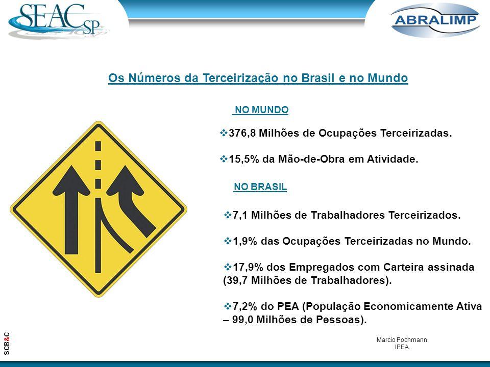 SCB&C Os Números da Terceirização no Brasil e no Mundo  376,8 Milhões de Ocupações Terceirizadas.  15,5% da Mão-de-Obra em Atividade. Marcio Pochman