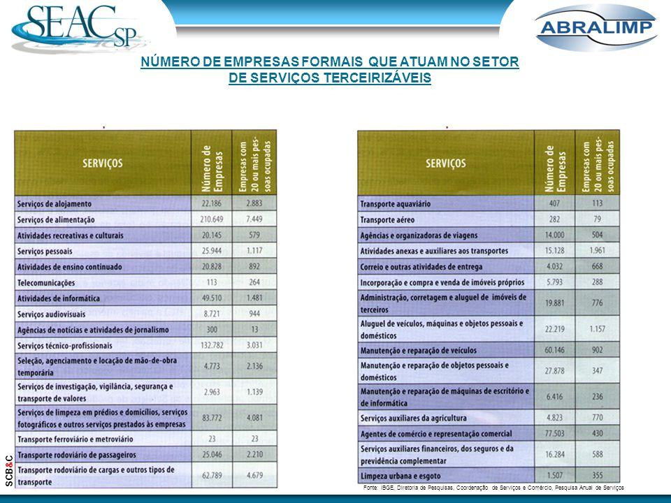 Fonte: IBGE, Diretoria de Pesquisas, Coordenação de Serviços e Comércio, Pesquisa Anual de Serviços SCB&C NÚMERO DE EMPRESAS FORMAIS QUE ATUAM NO SETO