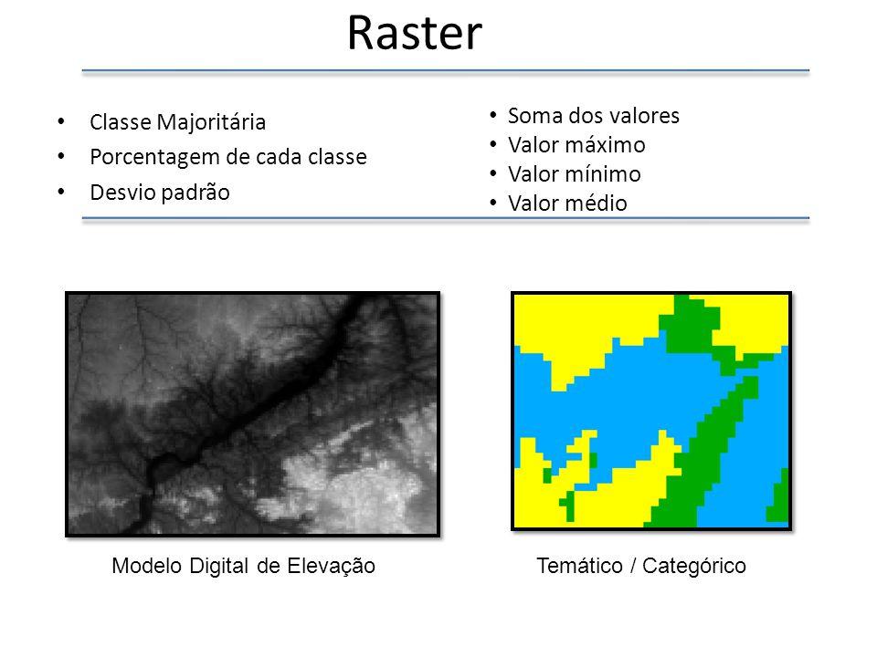 Raster Classe Majoritária Porcentagem de cada classe Desvio padrão Soma dos valores Valor máximo Valor mínimo Valor médio Modelo Digital de ElevaçãoTemático / Categórico