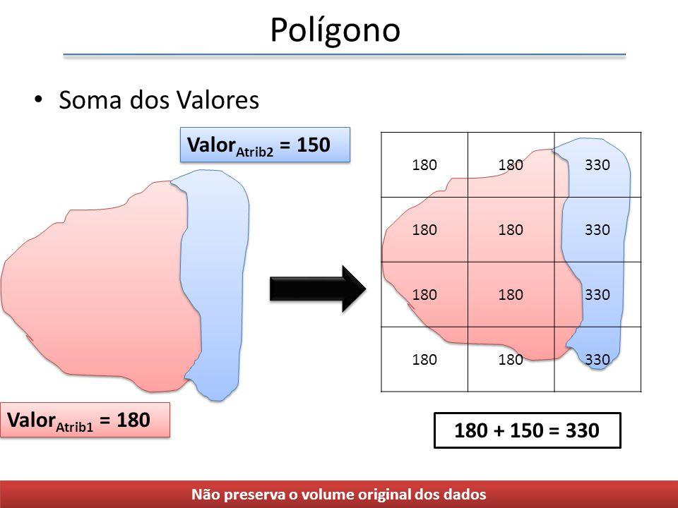Polígono Soma dos Valores 180 330 180 330 180 330 180 330 Valor Atrib1 = 180 Valor Atrib2 = 150 180 + 150 = 330 Não preserva o volume original dos dados
