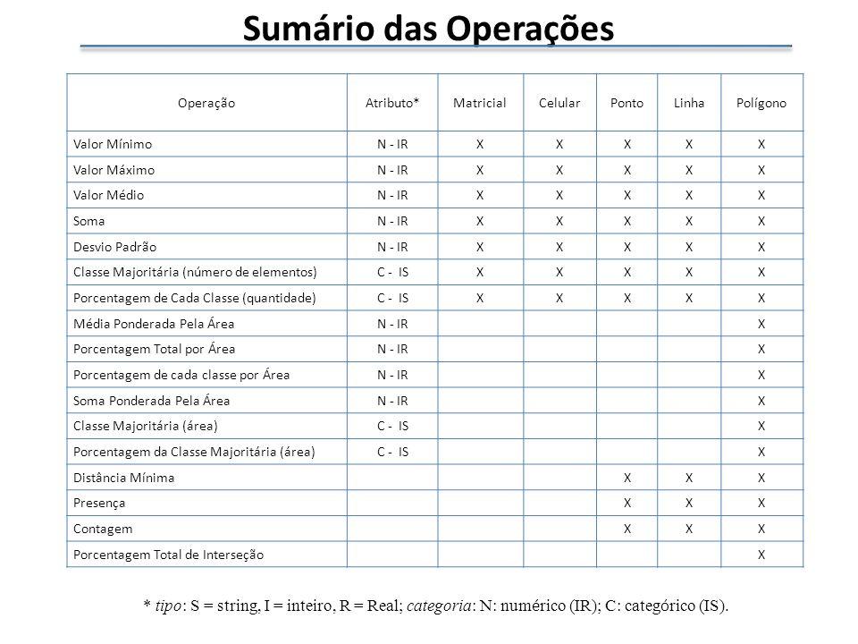 Sumário das Operações OperaçãoAtributo*MatricialCelularPontoLinhaPolígono Valor MínimoN - IRXXXXX Valor MáximoN - IRXXXXX Valor MédioN - IRXXXXX SomaN - IRXXXXX Desvio PadrãoN - IRXXXXX Classe Majoritária (número de elementos)C - ISXXXXX Porcentagem de Cada Classe (quantidade)C - ISXXXXX Média Ponderada Pela ÁreaN - IRX Porcentagem Total por ÁreaN - IRX Porcentagem de cada classe por ÁreaN - IRX Soma Ponderada Pela ÁreaN - IRX Classe Majoritária (área)C - ISX Porcentagem da Classe Majoritária (área)C - ISX Distância MínimaXXX PresençaXXX ContagemXXX Porcentagem Total de InterseçãoX * tipo: S = string, I = inteiro, R = Real; categoria: N: num é rico (IR); C: categ ó rico (IS).
