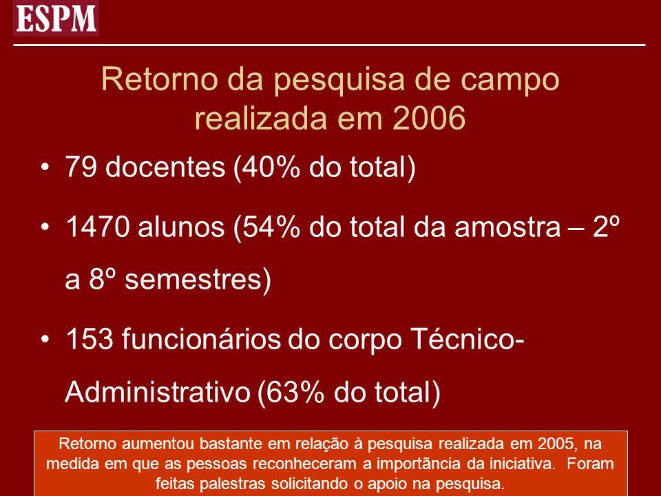 Retorno da pesquisa de campo realizada em 2006 79 docentes (40% do total) 1470 alunos (54% do total da amostra – 2º a 8º semestres) 153 funcionários d