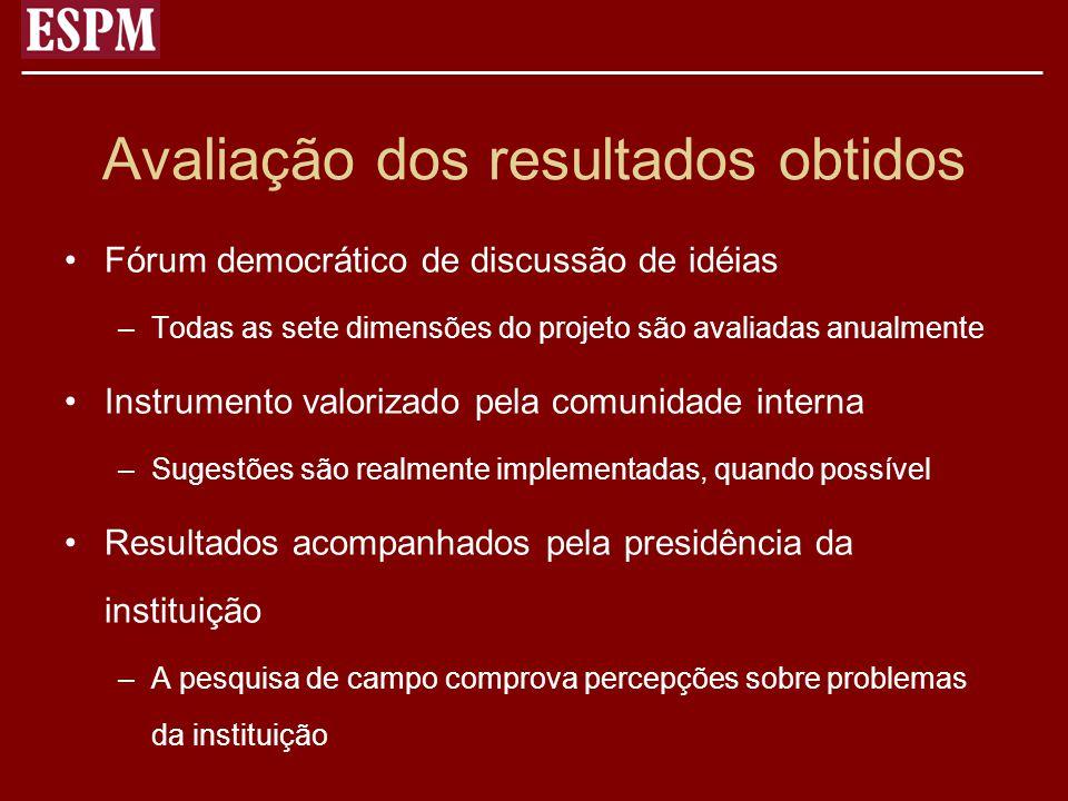 Avaliação dos resultados obtidos Fórum democrático de discussão de idéias –Todas as sete dimensões do projeto são avaliadas anualmente Instrumento val