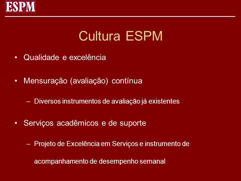 Cultura ESPM Qualidade e excelência Mensuração (avaliação) contínua –Diversos instrumentos de avaliação já existentes Serviços acadêmicos e de suporte