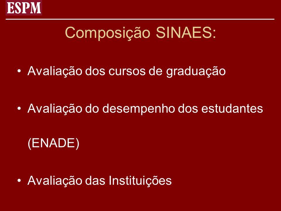 Composição SINAES: Avaliação dos cursos de graduação Avaliação do desempenho dos estudantes (ENADE) Avaliação das Instituições
