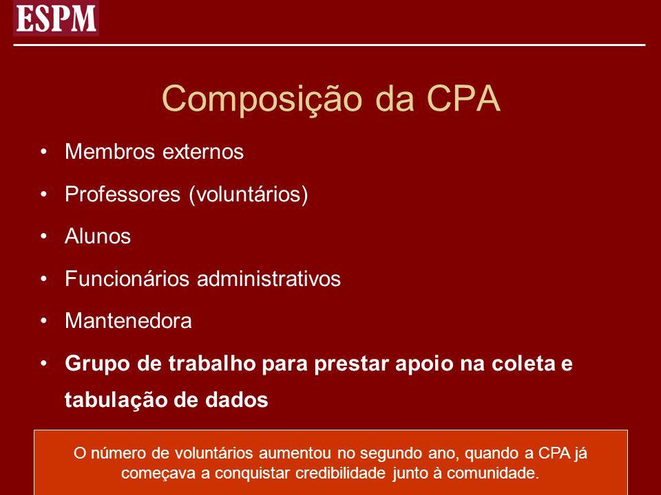 Composição da CPA Membros externos Professores (voluntários) Alunos Funcionários administrativos Mantenedora Grupo de trabalho para prestar apoio na c