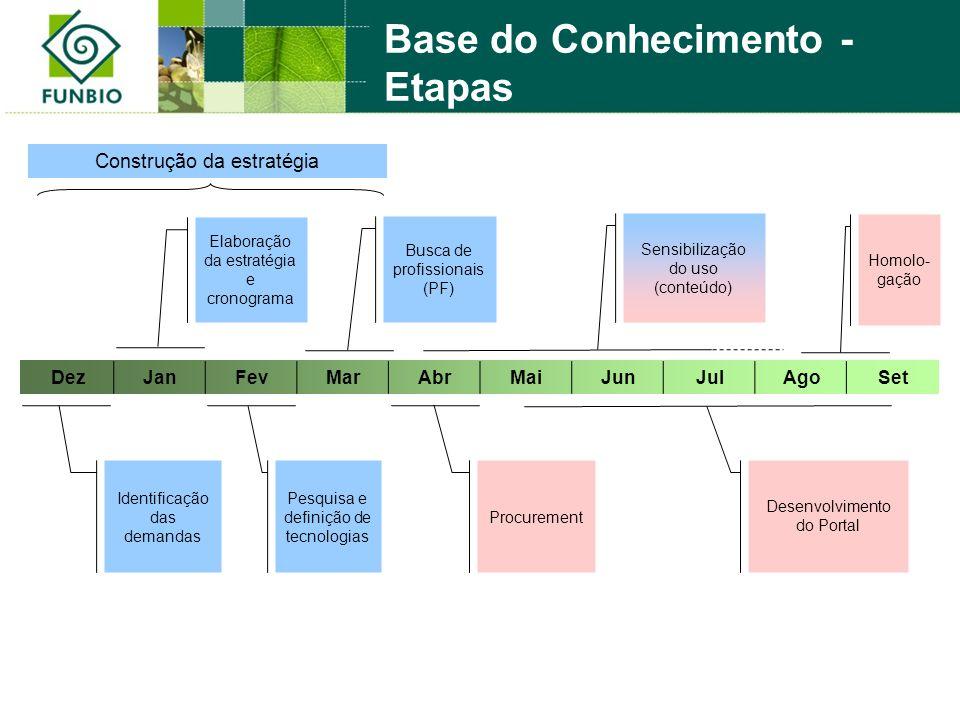 Elaboração da estratégia e cronograma Busca de profissionais (PF) Sensibilização do uso (conteúdo) Identificação das demandas Homolo- gação DezJanFevM