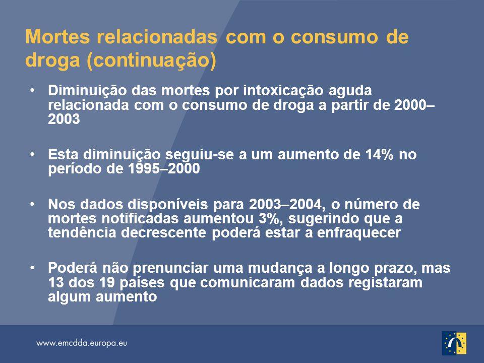 Mortes relacionadas com o consumo de droga (continuação) Diminuição das mortes por intoxicação aguda relacionada com o consumo de droga a partir de 20