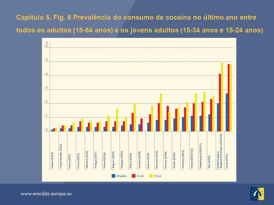 Capítulo 5, Fig. 6 Prevalência do consumo de cocaína no último ano entre todos os adultos (15-64 anos) e os jovens adultos (15-34 anos e 15-24 anos)
