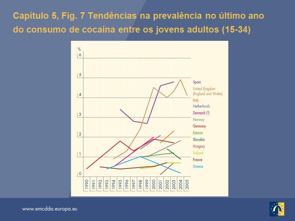 Capítulo 5, Fig. 7 Tendências na prevalência no último ano do consumo de cocaína entre os jovens adultos (15-34)