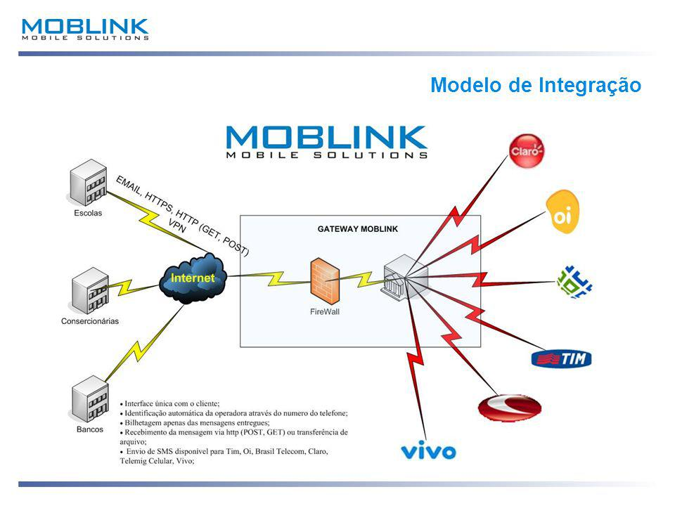 Modelo de Integração