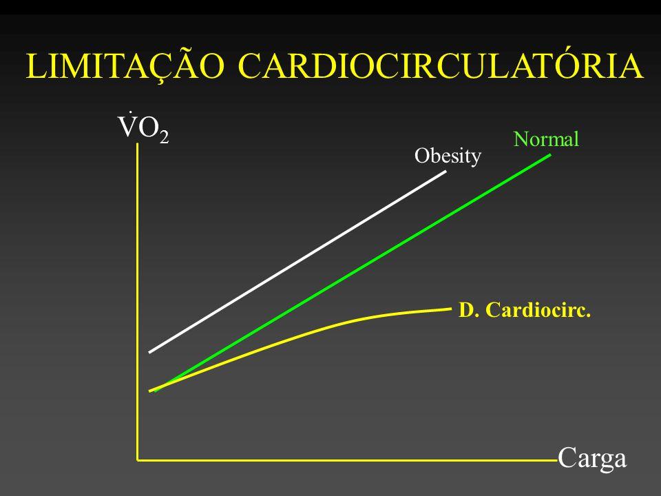 Normal D. Cardiocirc. Obesity VO 2 Carga.. LIMITAÇÃO CARDIOCIRCULATÓRIA