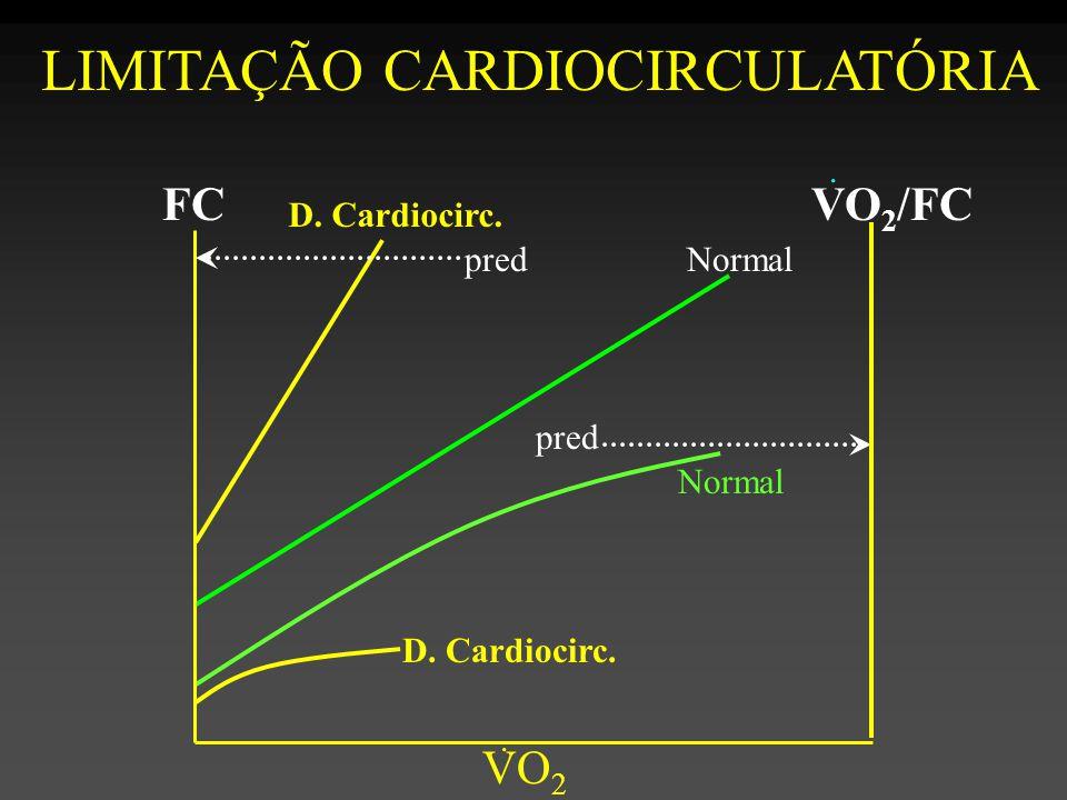 Normal D.Cardiocirc. Normal D. Cardiocirc. FC VO 2.