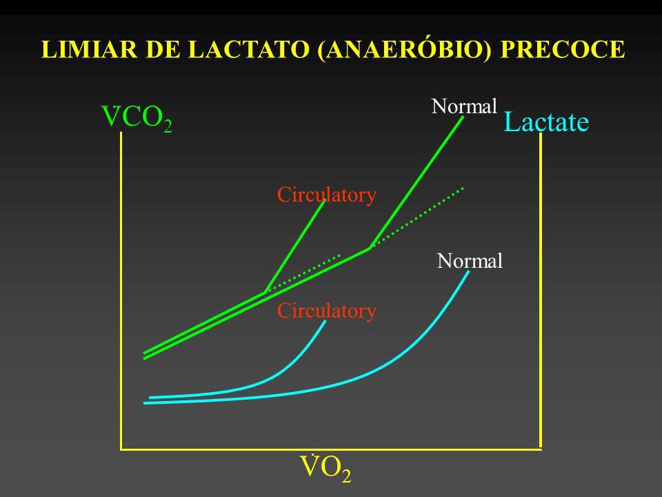 Normal Circulatory Normal Circulatory Lactate LIMIAR DE LACTATO (ANAERÓBIO) PRECOCE VCO 2 VO 2..