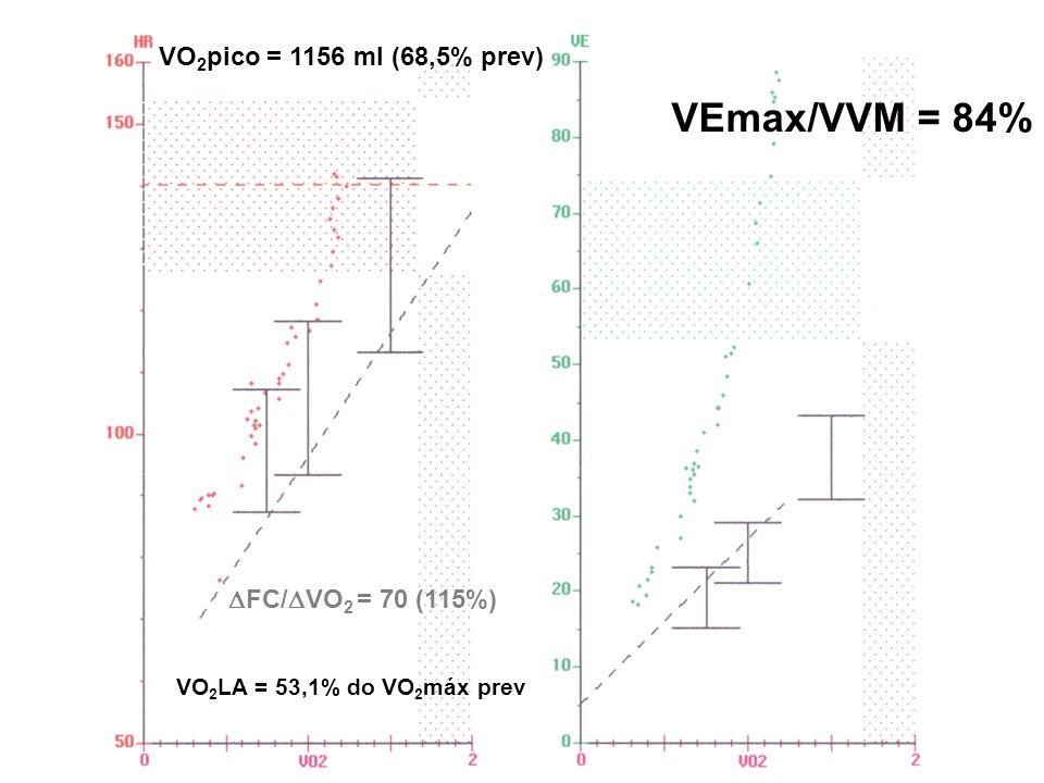  FC/  VO 2 = 70 (115%) VO 2 pico = 1156 ml (68,5% prev) VEmax/VVM = 84% VO 2 LA = 53,1% do VO 2 máx prev
