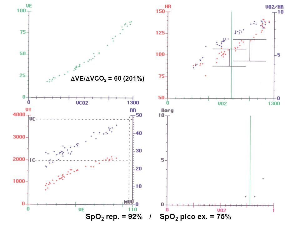  VE/  VCO 2 = 60 (201%) SpO 2 rep. = 92% / SpO 2 pico ex. = 75%