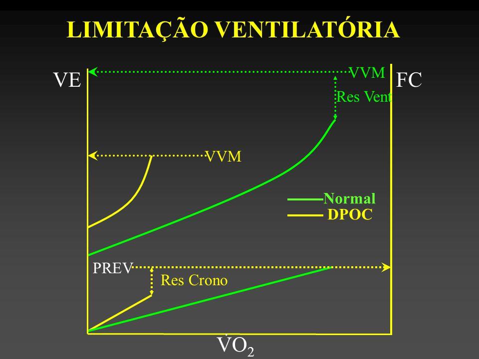 VVM VE VO 2. FC PREV Res Vent Res Crono LIMITAÇÃO VENTILATÓRIA Normal DPOC