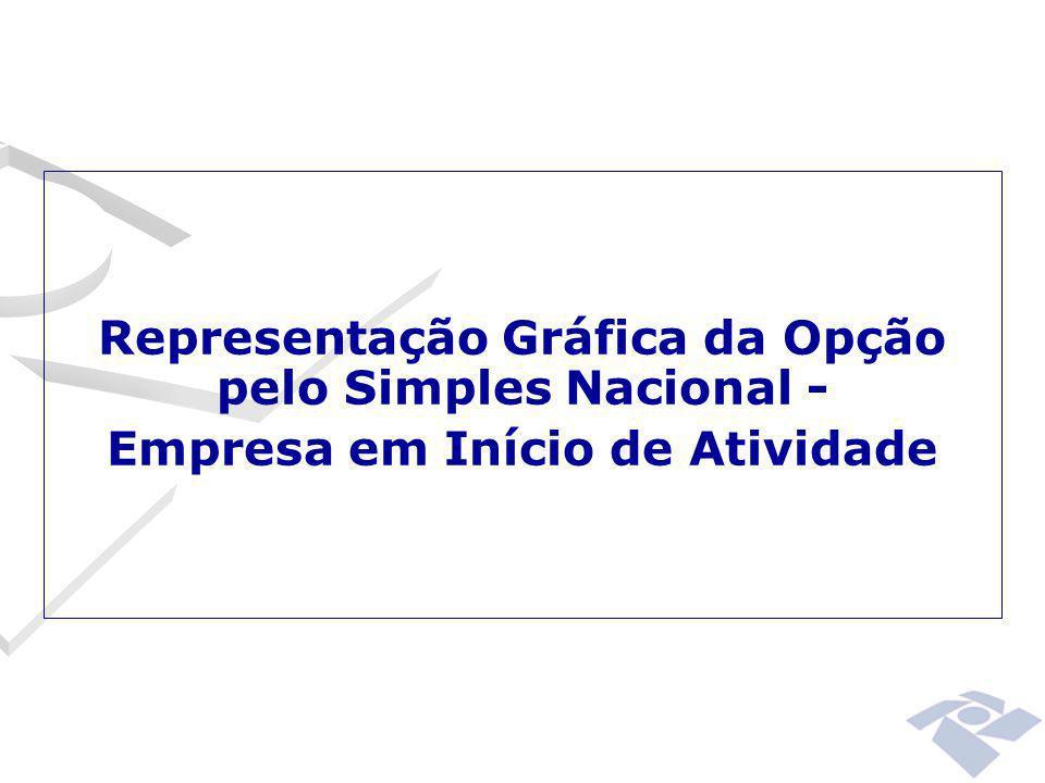 Representação Gráfica da Opção pelo Simples Nacional - Empresa em Início de Atividade