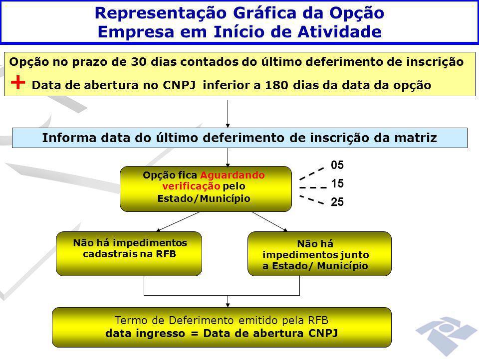 Informa data do último deferimento de inscrição da matriz Opção fica Aguardando verificação pelo Estado/Município 05 15 25 Não há impedimentos cadastr
