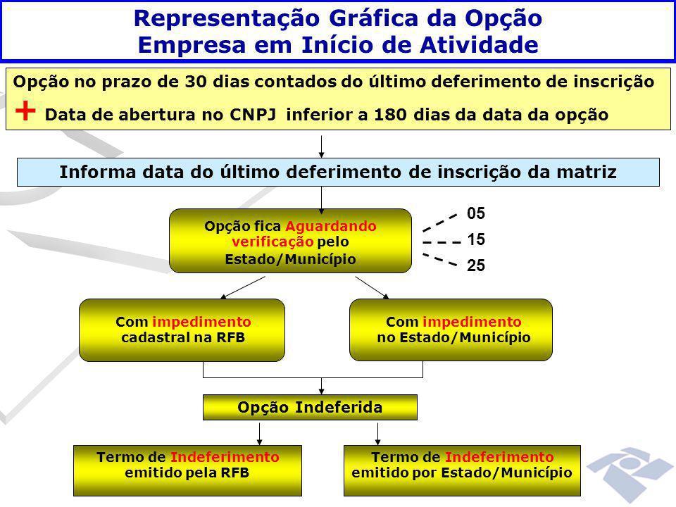 Informa data do último deferimento de inscrição da matriz Opção fica Aguardando verificação pelo Estado/Município 05 15 25 Opção no prazo de 30 dias c