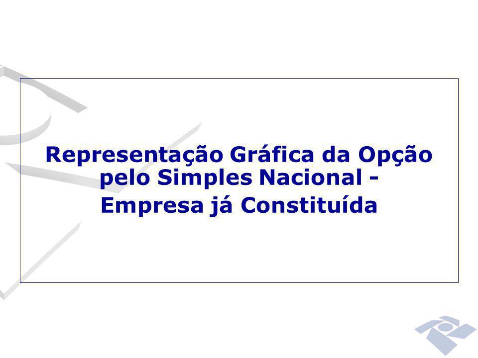 Representação Gráfica da Opção pelo Simples Nacional - Empresa já Constituída