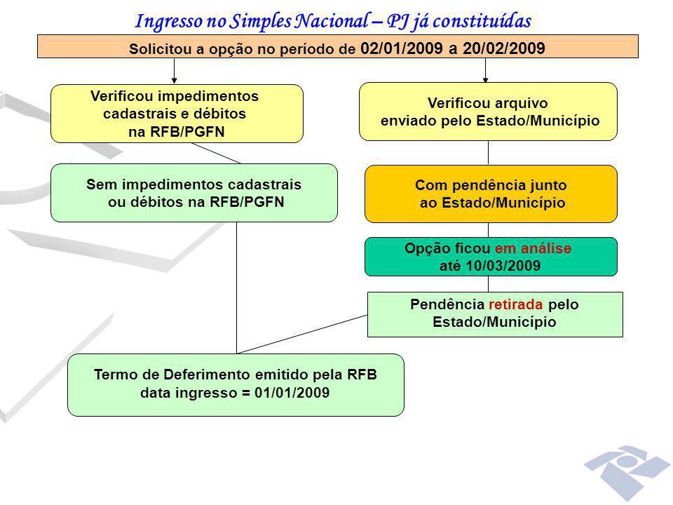 Com pendência junto ao Estado/Município Opção ficou em análise até 10/03/2009 Pendência retirada pelo Estado/Município Solicitou a opção no período de
