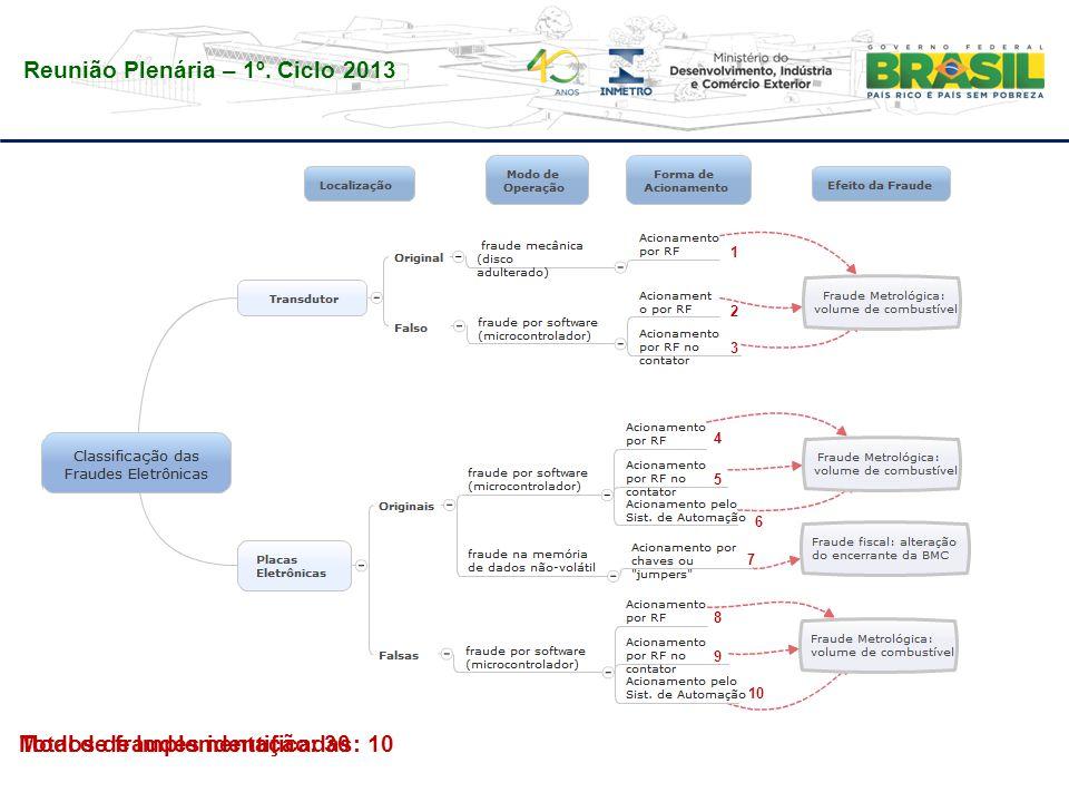 Total de fraudes identificadas: 10Modos de Implementação: 30 1 2 3 4 5 6 7 8 9 10