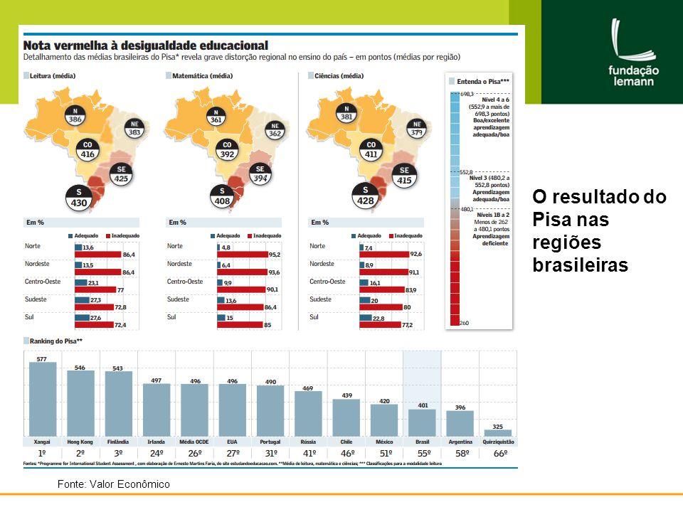 O resultado do Pisa nas regiões brasileiras Fonte: Valor Econômico