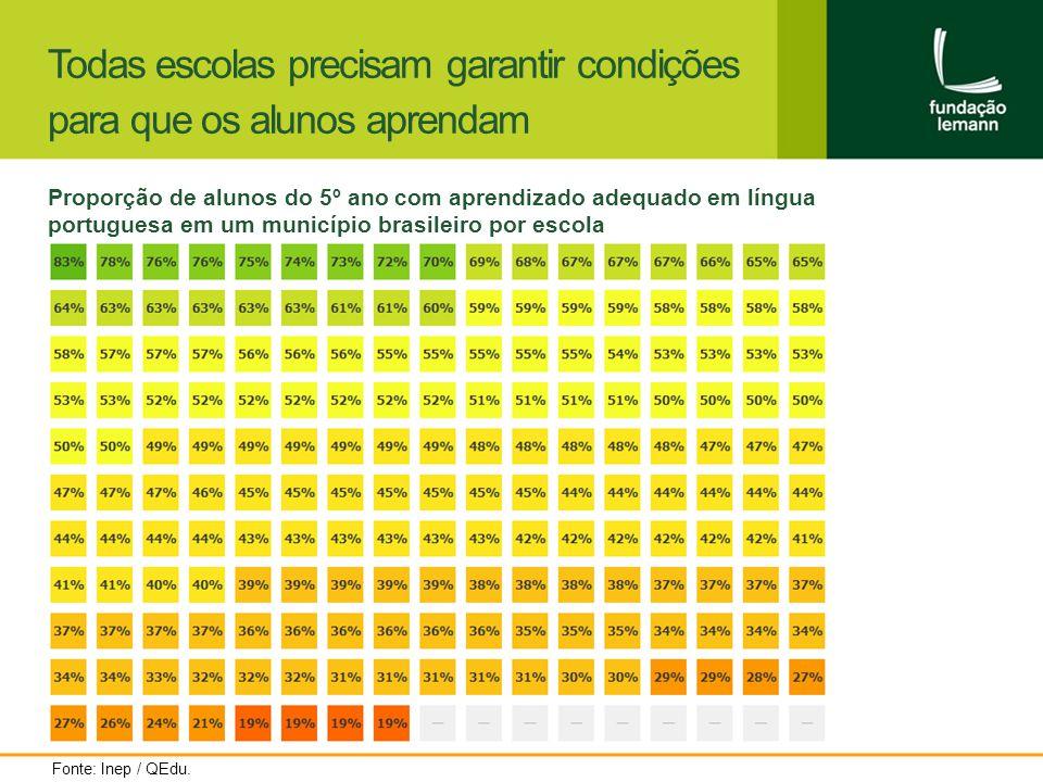 Todas escolas precisam garantir condições para que os alunos aprendam Proporção de alunos do 5º ano com aprendizado adequado em língua portuguesa em um município brasileiro por escola Fonte: Inep / QEdu.