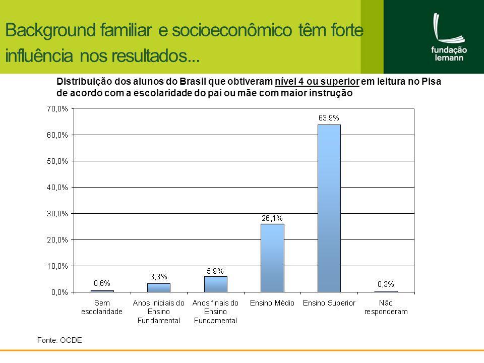 Background familiar e socioeconômico têm forte influência nos resultados... Fonte: OCDE Distribuição dos alunos do Brasil que obtiveram nível 4 ou sup
