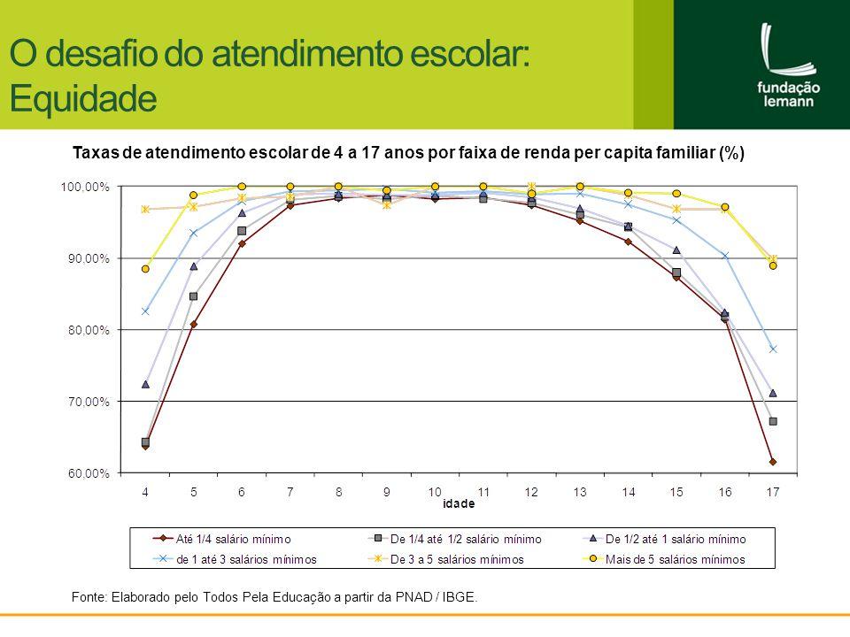 Fonte: Elaborado pelo Todos Pela Educação a partir da PNAD / IBGE. O desafio do atendimento escolar: Equidade Taxas de atendimento escolar de 4 a 17 a