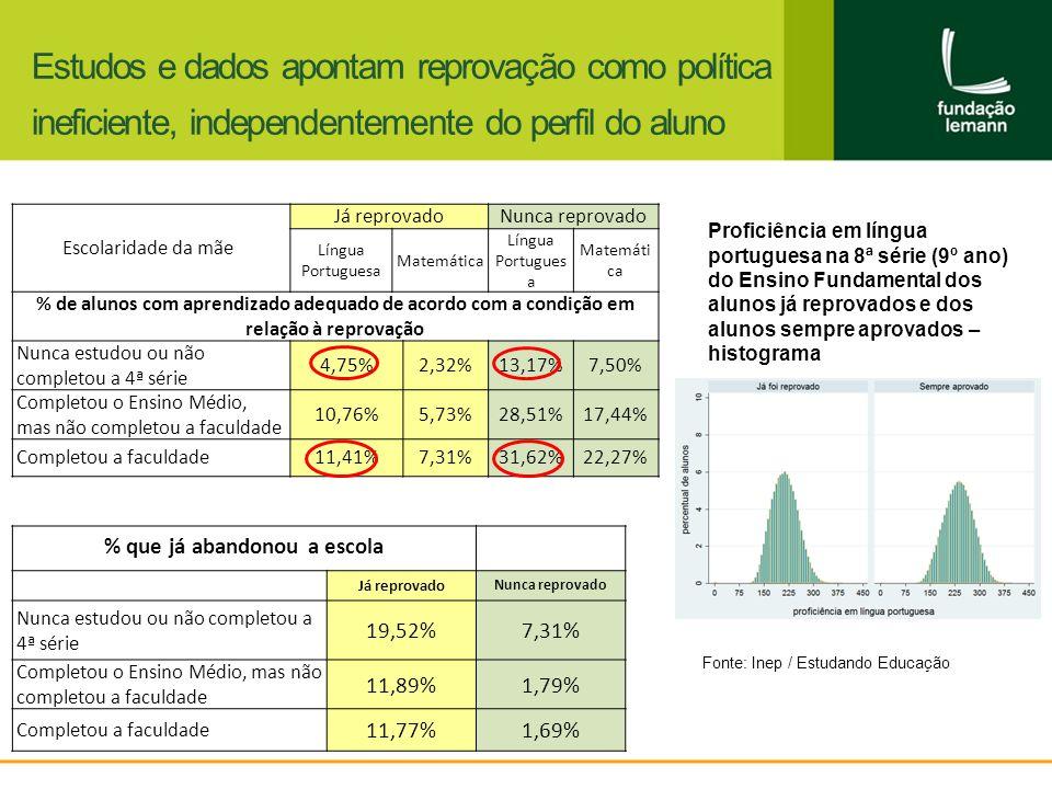 Estudos e dados apontam reprovação como política ineficiente, independentemente do perfil do aluno Escolaridade da mãe Já reprovadoNunca reprovado Língua Portuguesa Matemática Língua Portugues a Matemáti ca % de alunos com aprendizado adequado de acordo com a condição em relação à reprovação Nunca estudou ou não completou a 4ª série 4,75%2,32%13,17%7,50% Completou o Ensino Médio, mas não completou a faculdade 10,76%5,73%28,51%17,44% Completou a faculdade11,41%7,31%31,62%22,27% Proficiência em língua portuguesa na 8ª série (9º ano) do Ensino Fundamental dos alunos já reprovados e dos alunos sempre aprovados – histograma % que já abandonou a escola Já reprovado Nunca reprovado Nunca estudou ou não completou a 4ª série 19,52%7,31% Completou o Ensino Médio, mas não completou a faculdade 11,89%1,79% Completou a faculdade 11,77%1,69% Fonte: Inep / Estudando Educação