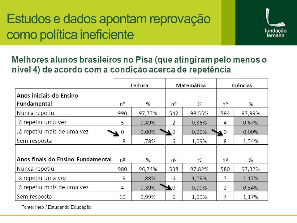 Estudos e dados apontam reprovação como política ineficiente LeituraMatemáticaCiências Anos iniciais do Ensino Fundamental nº% % % Nunca repetiu 99097,73%54298,55%58497,99% Já repetiu uma vez 50,49%20,36%40,67% Já repetiu mais de uma vez 00,00%0 0 Sem resposta 181,78%61,09%81,34% Anos finais do Ensino Fundamental nº% % % Nunca repetiu 98096,74%53897,82%58097,32% Já repetiu uma vez 191,88%61,09%71,17% Já repetiu mais de uma vez 40,39%00,00%20,34% Sem resposta 100,99%61,09%71,17% Melhores alunos brasileiros no Pisa (que atingiram pelo menos o nível 4) de acordo com a condição acerca de repetência Fonte: Inep / Estudando Educação