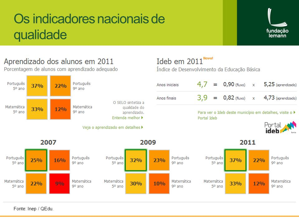 Os indicadores nacionais de qualidade Fonte: Inep / QEdu.