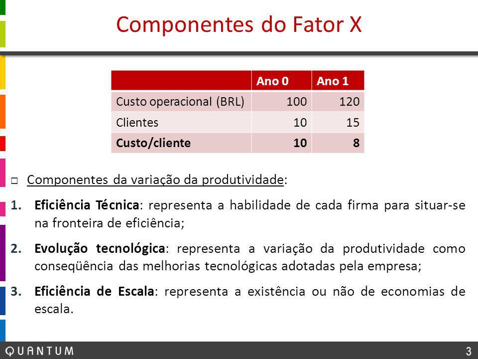 3 Componentes do Fator X Ano 0Ano 1 Custo operacional (BRL)100120 Clientes1015 Custo/cliente108  Componentes da variação da produtividade: 1.Eficiência Técnica: representa a habilidade de cada firma para situar-se na fronteira de eficiência; 2.Evolução tecnológica: representa a variação da produtividade como conseqüência das melhorias tecnológicas adotadas pela empresa; 3.Eficiência de Escala: representa a existência ou não de economias de escala.