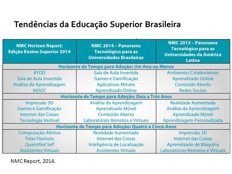 BLOG LÍNGUA PORTUGUESA CONSTRUÇÃO COLABORATIVA – APRENDIZAGEM ENTRE PARES ENCONTROS SINCRONOS RESOLUÇÃO DE PROBLEMAS ATIVIDADES OBJETIVAS/assimiliação e desempenho CONSTRUÇÃO DE PROJETOS REDES SOCIAIS FÓRUM GERAL