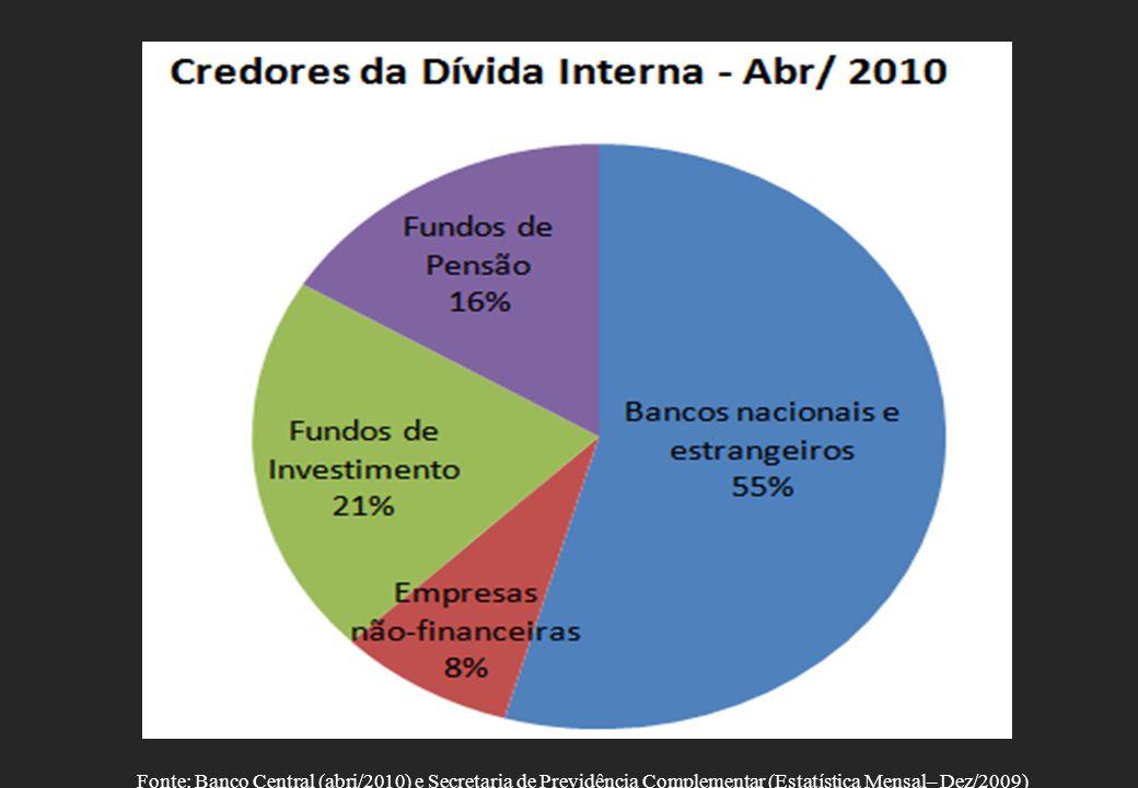 Fonte: Banco Central (abri/2010) e Secretaria de Previdência Complementar (Estatística Mensal– Dez/2009)
