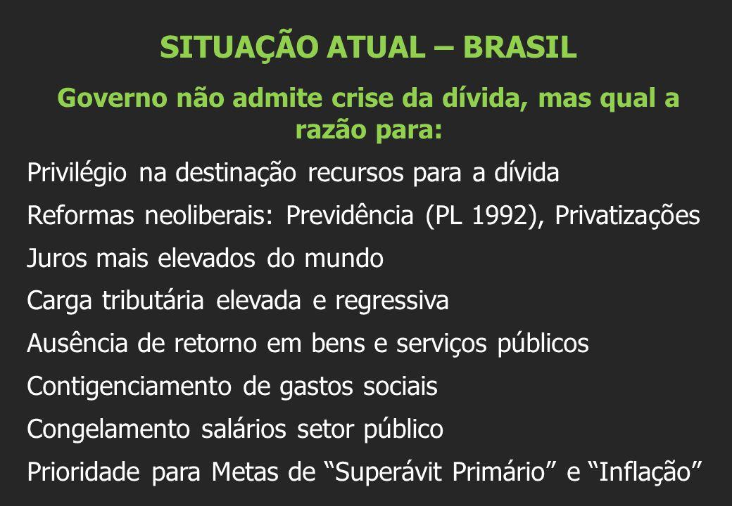 SITUAÇÃO ATUAL – BRASIL Governo não admite crise da dívida, mas qual a razão para: Privilégio na destinação recursos para a dívida Reformas neoliberai