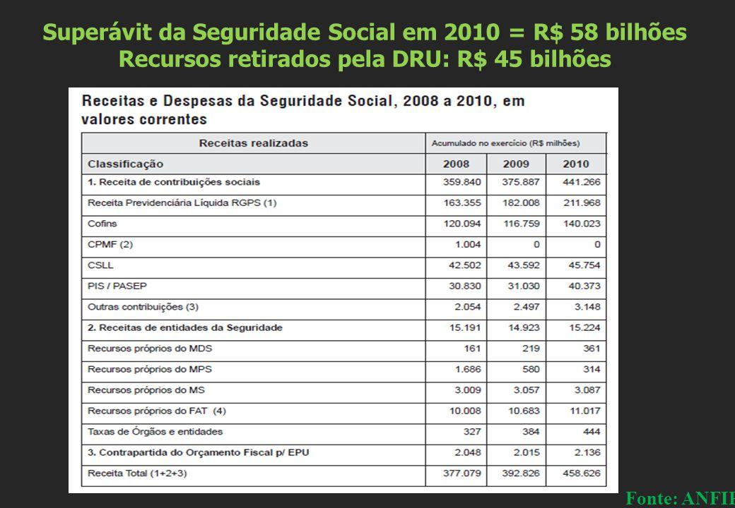 Superávit da Seguridade Social em 2010 = R$ 58 bilhões Recursos retirados pela DRU: R$ 45 bilhões Fonte: ANFIP