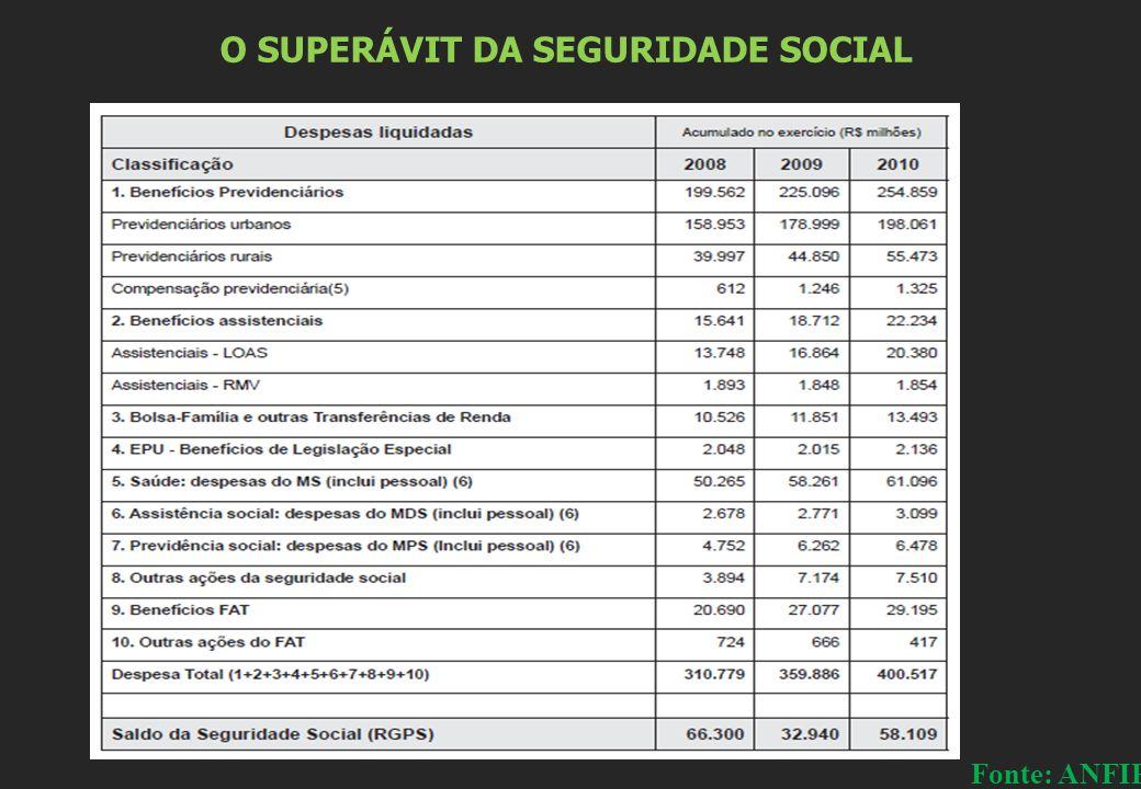 O SUPERÁVIT DA SEGURIDADE SOCIAL Fonte: ANFIP