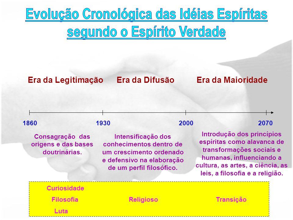 Era da LegitimaçãoEra da DifusãoEra da Maioridade 186019302000 2070 Consagração das origens e das bases doutrinárias. Intensificação dos conhecimentos