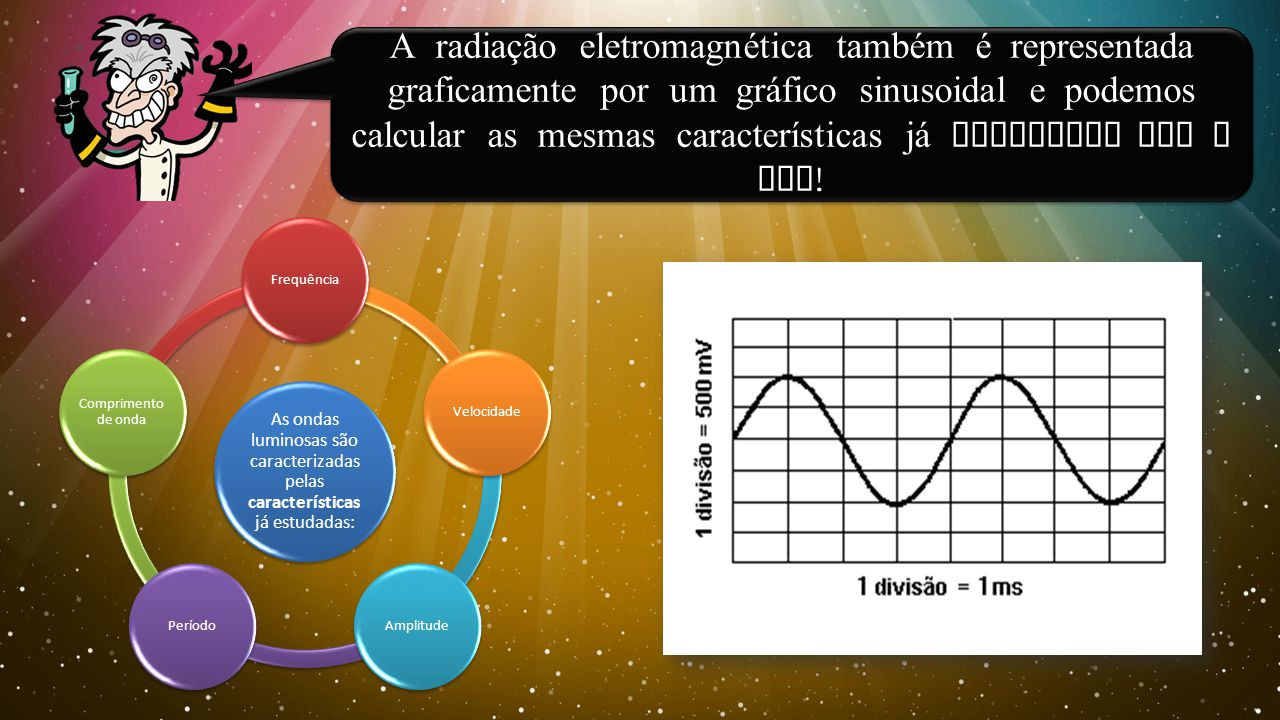 As ondas luminosas são caracterizadas pelas características já estudadas: Frequência Comprimento de onda PeríodoAmplitudeVelocidade A radiação eletromagnética também é representada graficamente por um gr á fico sinusoidal e podemos calcular as mesmas características j á estudadas com o som !