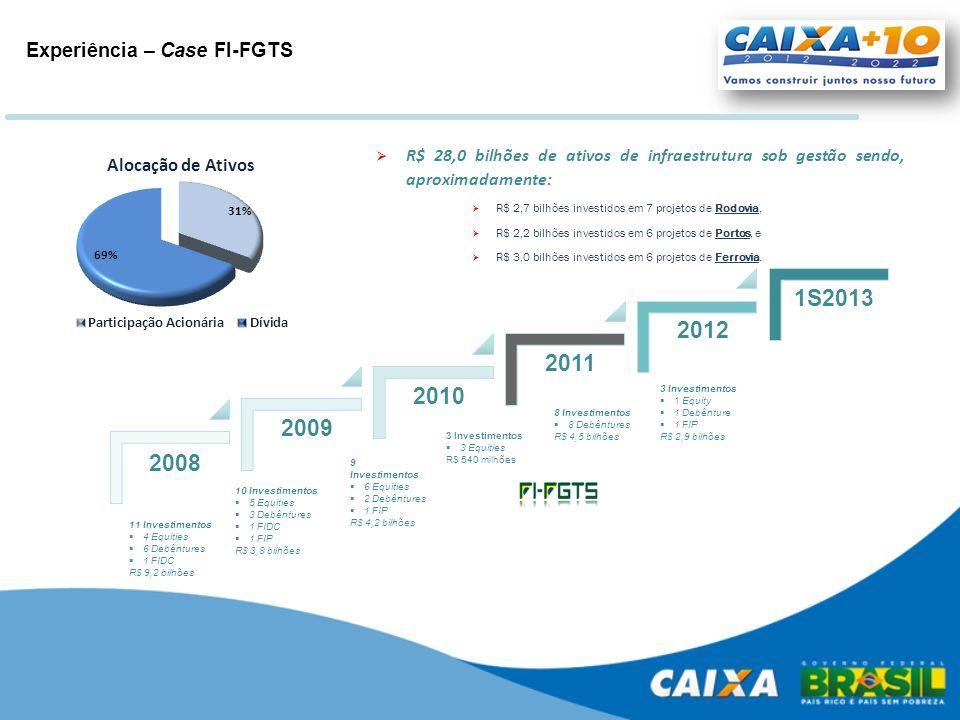 Experiência – Case FI-FGTS 11 Investimentos  4 Equities  6 Debêntures  1 FIDC R$ 9,2 bilhões 10 Investimentos  5 Equities  3 Debêntures  1 FIDC
